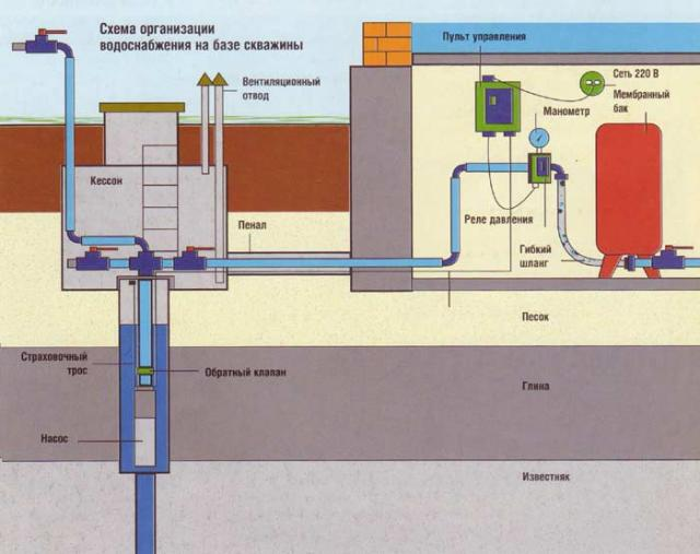 Пластиковые трубы для систем канализации и водоснабжения